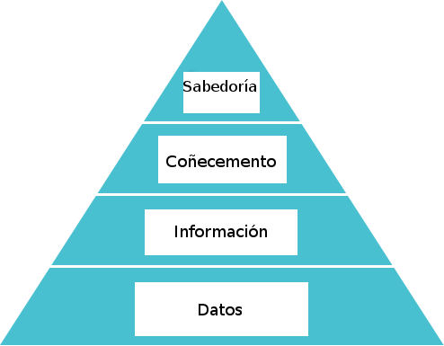 Pirámide do coñecemento